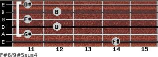 F#6/9#5sus4 for guitar on frets 14, 11, 12, 11, 12, 11