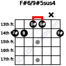 F#6/9#5sus4 for guitar on frets 14, 14, 13, 13, x, 14
