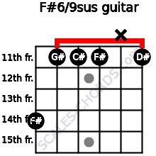 F#6/9sus for guitar on frets 14, 11, 11, 11, x, 11