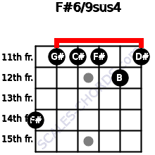 F#6/9sus4 for guitar on frets 14, 11, 11, 11, 12, 11