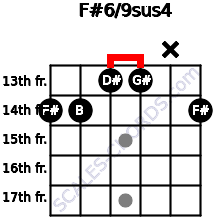 F#6/9sus4 for guitar on frets 14, 14, 13, 13, x, 14
