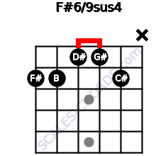 F#6/9sus4 for guitar on frets 2, 2, 1, 1, 2, x
