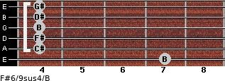 F#6/9sus4/B for guitar on frets 7, 4, 4, 4, 4, 4