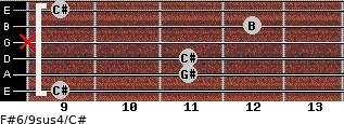 F#6/9sus4/C# for guitar on frets 9, 11, 11, x, 12, 9