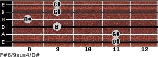F#6/9sus4/D# for guitar on frets 11, 11, 9, 8, 9, 9