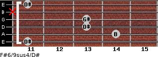 F#6/9sus4/D# for guitar on frets 11, 14, 13, 13, x, 11
