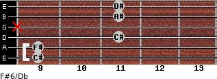 F#6/Db for guitar on frets 9, 9, 11, x, 11, 11