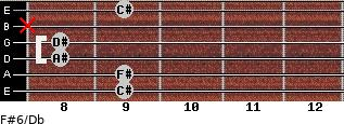 F#6/Db for guitar on frets 9, 9, 8, 8, x, 9