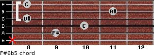 F#6b5 for guitar on frets x, 9, 10, 8, 11, 8