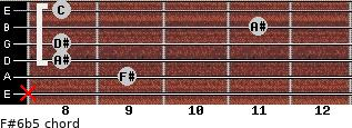 F#6b5 for guitar on frets x, 9, 8, 8, 11, 8