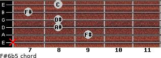 F#6b5 for guitar on frets x, 9, 8, 8, 7, 8