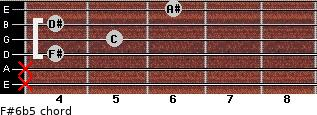 F#6b5 for guitar on frets x, x, 4, 5, 4, 6