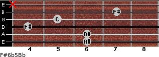 F#6b5/Bb for guitar on frets 6, 6, 4, 5, 7, x