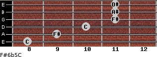 F#6b5/C for guitar on frets 8, 9, 10, 11, 11, 11