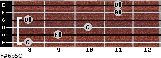 F#6b5/C for guitar on frets 8, 9, 10, 8, 11, 11