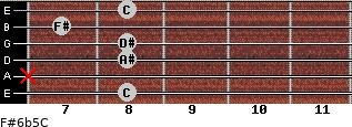 F#6b5/C for guitar on frets 8, x, 8, 8, 7, 8