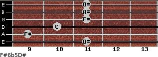 F#6b5/D# for guitar on frets 11, 9, 10, 11, 11, 11