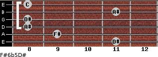 F#6b5/D# for guitar on frets 11, 9, 8, 8, 11, 8