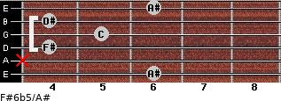 F#6b5/A# for guitar on frets 6, x, 4, 5, 4, 6