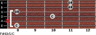 F#6b5/C for guitar on frets 8, x, 10, 8, 11, 11