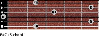 F#7(+5) for guitar on frets 2, 5, 0, 3, 5, 2