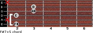 F#7(+5) for guitar on frets 2, x, 2, 3, 3, x