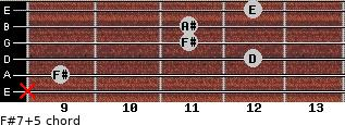 F#7(+5) for guitar on frets x, 9, 12, 11, 11, 12
