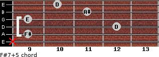 F#7(+5) for guitar on frets x, 9, 12, 9, 11, 10
