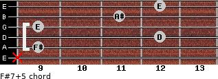 F#7(+5) for guitar on frets x, 9, 12, 9, 11, 12