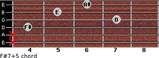 F#7(+5) for guitar on frets x, x, 4, 7, 5, 6