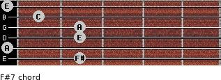F#º7 for guitar on frets 2, 0, 2, 2, 1, 0