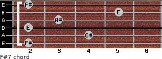 F#7 for guitar on frets 2, 4, 2, 3, 5, 2