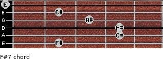 F#7 for guitar on frets 2, 4, 4, 3, 2, 0