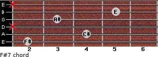 F#7 for guitar on frets 2, 4, x, 3, 5, x