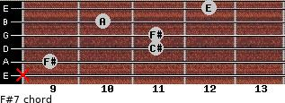 F#-7 for guitar on frets x, 9, 11, 11, 10, 12