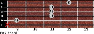 F#7 for guitar on frets x, 9, 11, 11, 11, 12