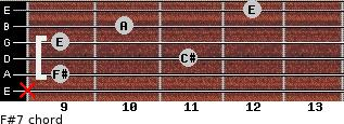 F#-7 for guitar on frets x, 9, 11, 9, 10, 12