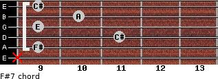 F#-7 for guitar on frets x, 9, 11, 9, 10, 9