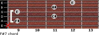 F#7 for guitar on frets x, 9, 11, 9, 11, 12