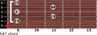 F#7 for guitar on frets x, 9, 11, 9, 11, 9