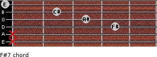 F#7 for guitar on frets x, x, 4, 3, 2, 0