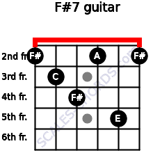 F#º7 for guitar on frets 2, 3, 4, 2, 5, 2