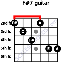 F#º7 for guitar on frets 2, 3, 4, 2, 5, 5