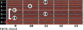 F#-7/6 for guitar on frets x, 9, 11, 9, 10, 11