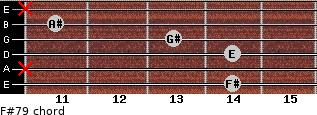 F#7/9 for guitar on frets 14, x, 14, 13, 11, x