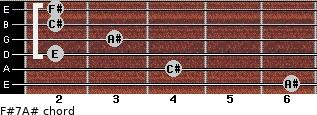 F#7/A# for guitar on frets 6, 4, 2, 3, 2, 2