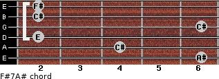 F#7/A# for guitar on frets 6, 4, 2, 6, 2, 2