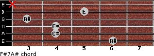 F#7/A# for guitar on frets 6, 4, 4, 3, 5, x