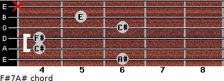 F#7/A# for guitar on frets 6, 4, 4, 6, 5, x