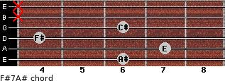 F#7/A# for guitar on frets 6, 7, 4, 6, x, x